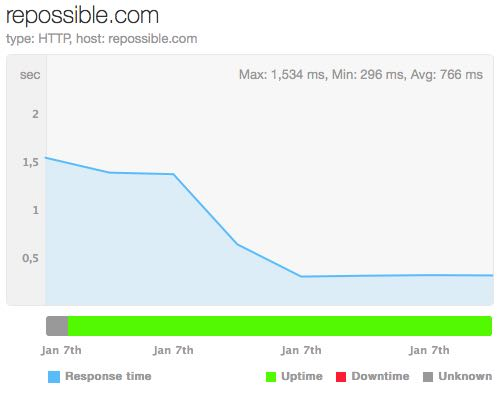 Load times decreased dramatically with the move to GoDaddy's new Managed WordPress hosting.